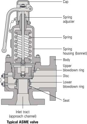 safety valve parts asme - Knowledge of Safety Valve