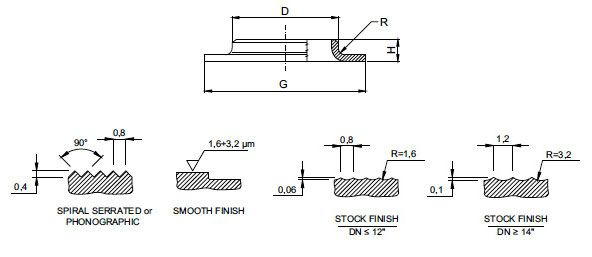 flange face finish - Process Pipeline