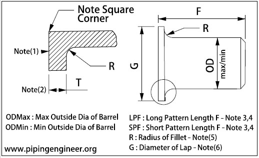 lap joint stub end dimensions - ASME B16.9 ASTM B366 W.Nr.2.4600 Lap Joint Stub End Short Pattern 1-1/4 Inch Sch10S